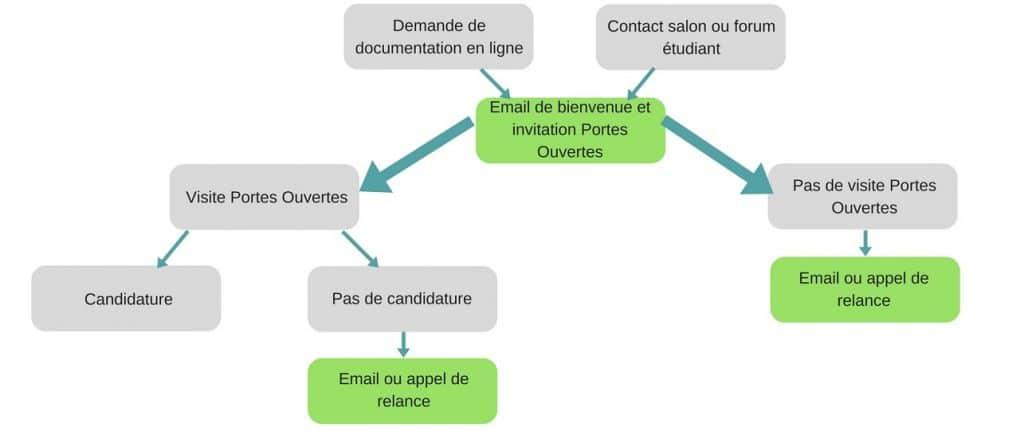 stratégie digitale schéma classique recrutement école supérieure