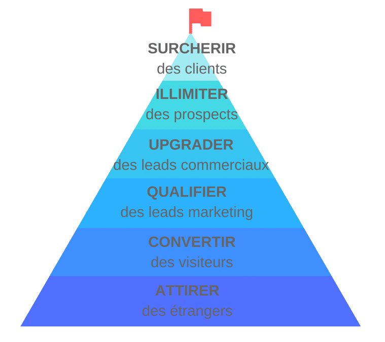 Marketing des écoles supérieures - inbound marketing