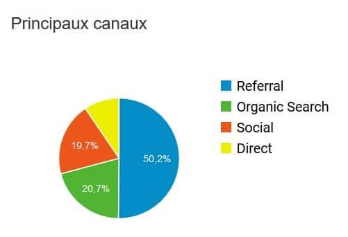 KPIs content marketing