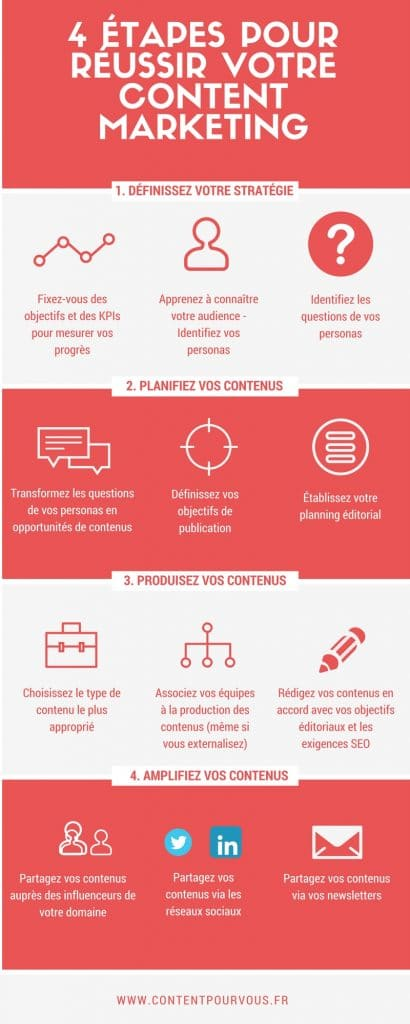 qu'est-ce que le content marketing