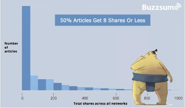 qu'est-ce que le content marketing